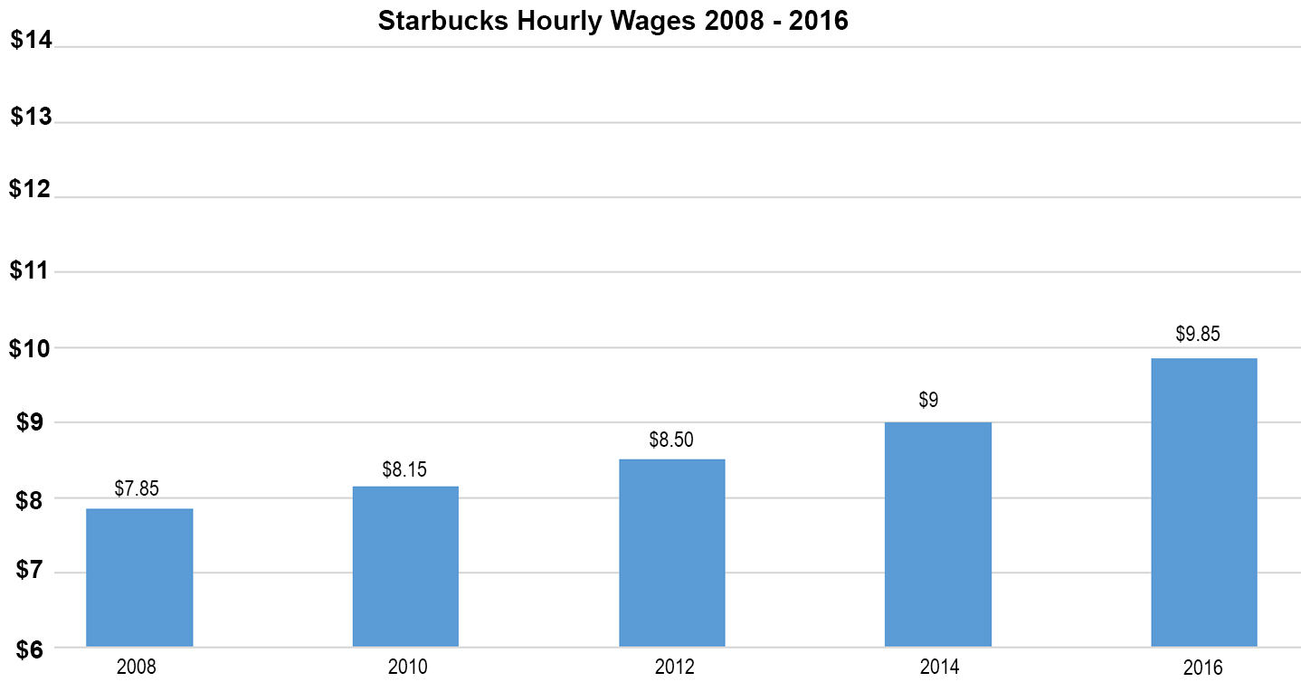 Starbucks wages rising in 2016